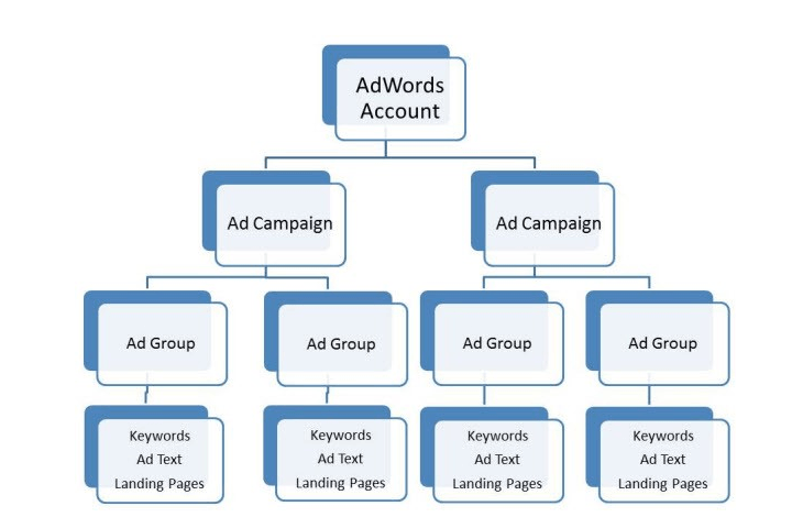 structure of ppc campaign